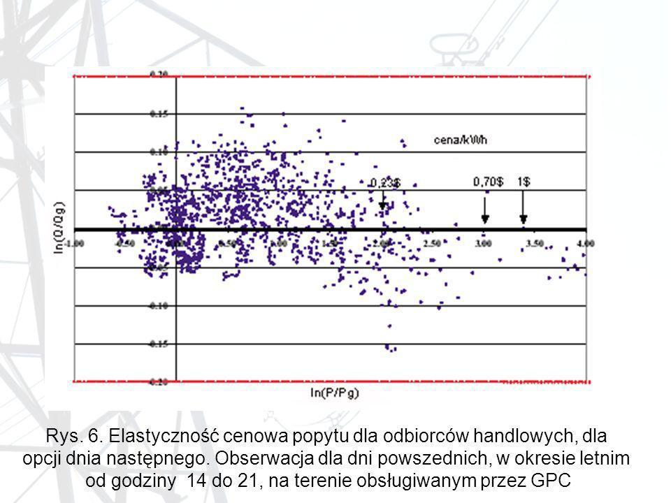 Rys. 6. Elastyczność cenowa popytu dla odbiorców handlowych, dla opcji dnia następnego. Obserwacja dla dni powszednich, w okresie letnim od godziny 14