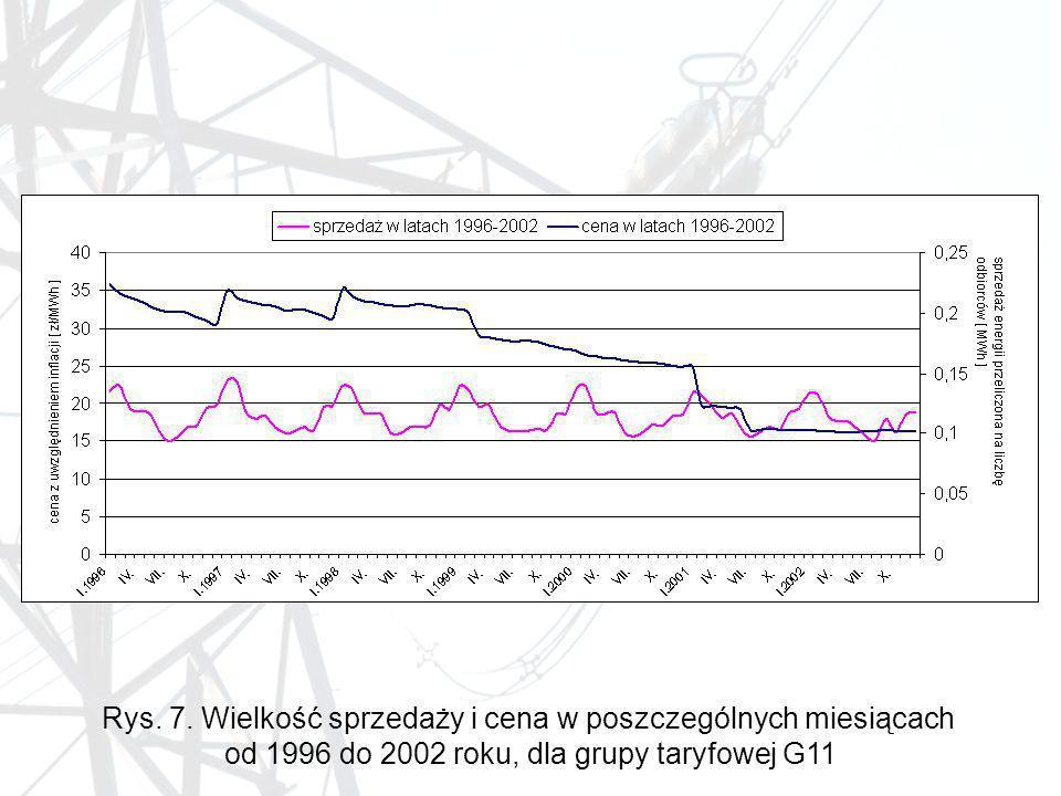 Rys. 7. Wielkość sprzedaży i cena w poszczególnych miesiącach od 1996 do 2002 roku, dla grupy taryfowej G11