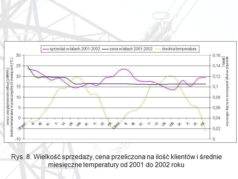 Rys. 8. Wielkość sprzedaży, cena przeliczona na ilość klientów i średnie miesięczne temperatury od 2001 do 2002 roku