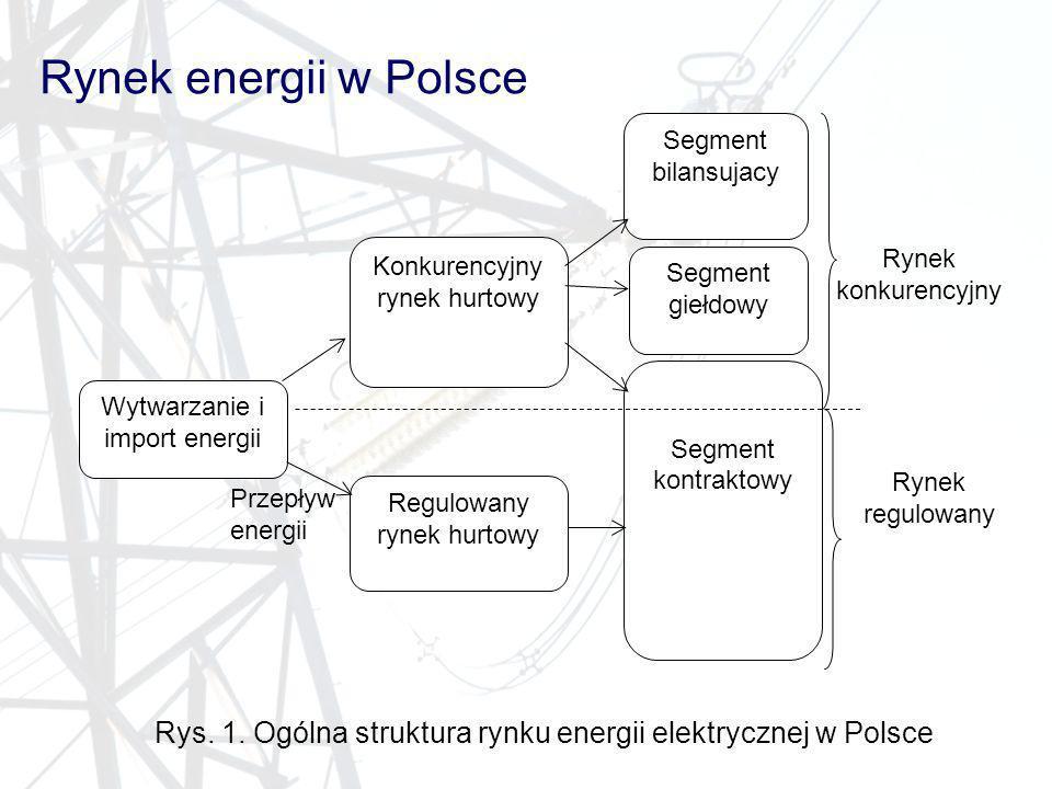 Rynek energii w Polsce Segment giełdowy Regulowany rynek hurtowy Wytwarzanie i import energii Segment kontraktowy Konkurencyjny rynek hurtowy Rynek re