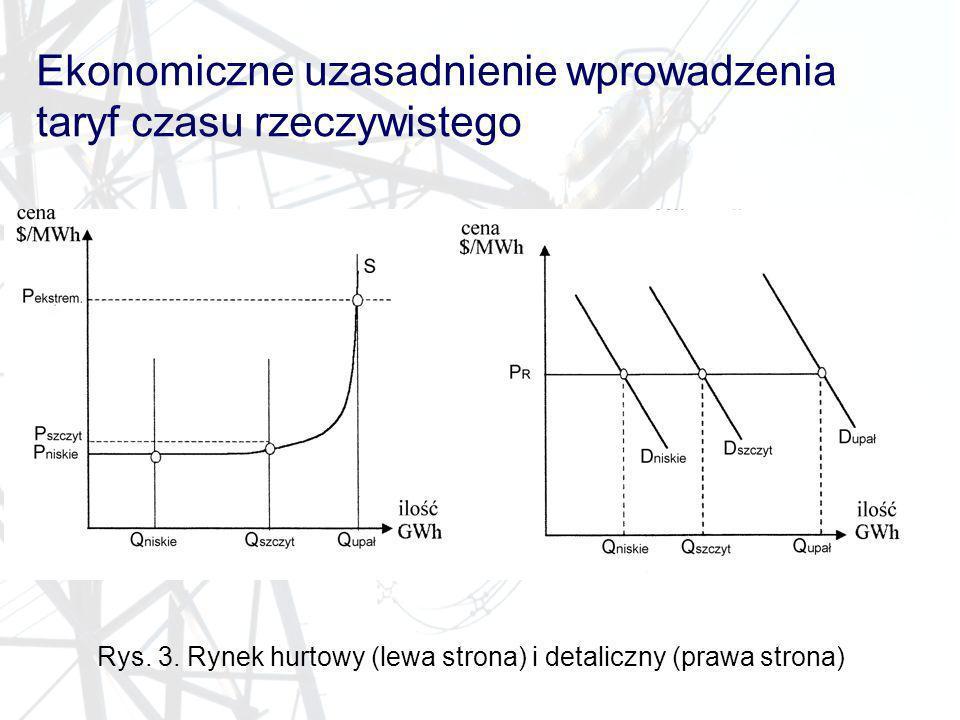 Ekonomiczne uzasadnienie wprowadzenia taryf czasu rzeczywistego Rys. 3. Rynek hurtowy (lewa strona) i detaliczny (prawa strona)