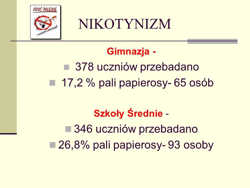 NIKOTYNIZM Gimnazja - 378 uczniów przebadano 17,2 % pali papierosy- 65 osób Szkoły Średnie - 346 uczniów przebadano 26,8% pali papierosy- 93 osoby