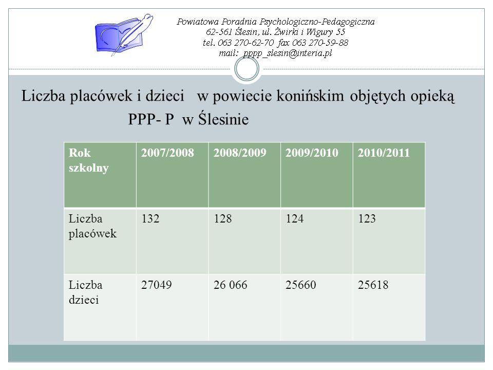 Liczba placówek i dzieci w powiecie konińskim objętych opieką PPP- P w Ślesinie Rok szkolny 2007/20082008/20092009/20102010/2011 Liczba placówek 13212