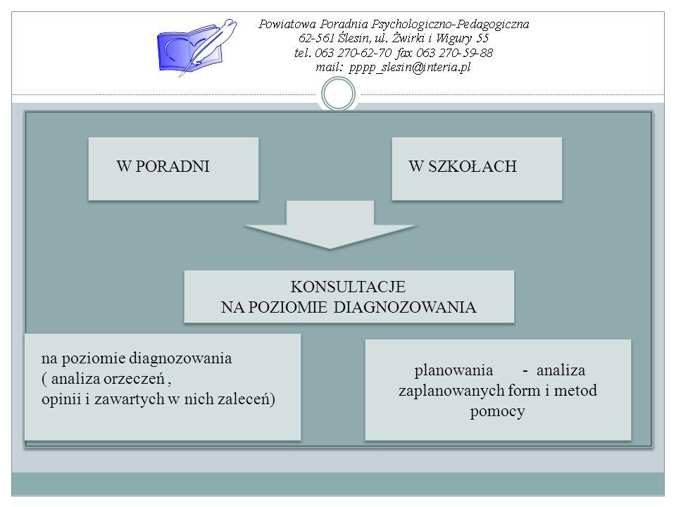 KONSULTACJE NA POZIOMIE DIAGNOZOWANIA KONSULTACJE NA POZIOMIE DIAGNOZOWANIA W PORADNIW SZKOŁACH na poziomie diagnozowania ( analiza orzeczeń, opinii i