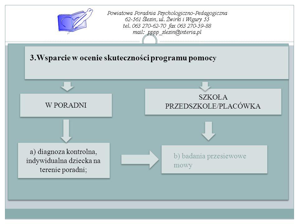 W PORADNI SZKOŁA PRZEDSZKOLE/PLACÓWKA SZKOŁA PRZEDSZKOLE/PLACÓWKA 3.Wsparcie w ocenie skuteczności programu pomoc y a) diagnoza kontrolna, indywidualn