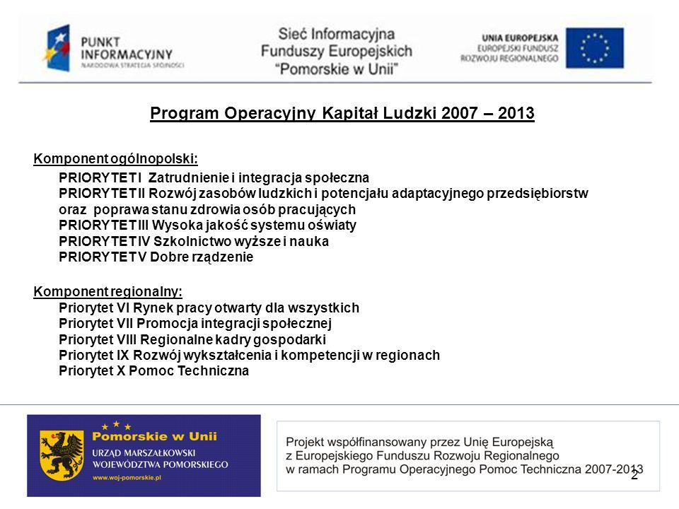Program Operacyjny Kapitał Ludzki 2007 – 2013 Komponent ogólnopolski: PRIORYTET I Zatrudnienie i integracja społeczna PRIORYTET II Rozwój zasobów ludz