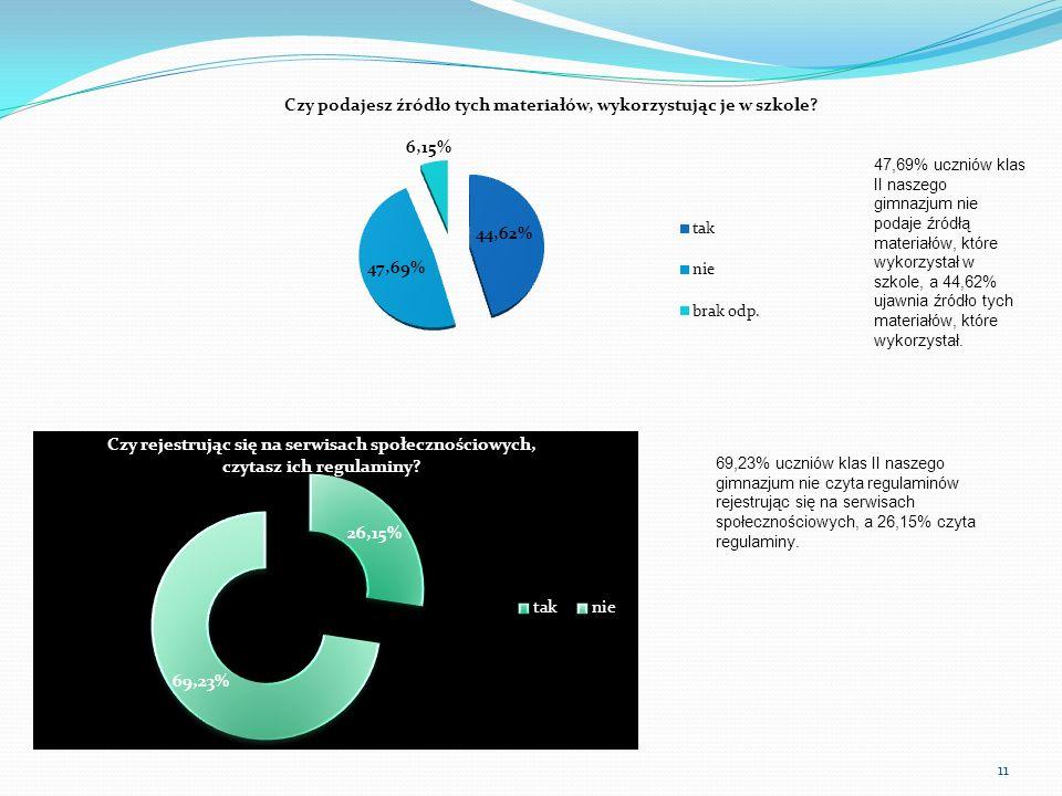 47,69% uczniów klas II naszego gimnazjum nie podaje źródłą materiałów, które wykorzystał w szkole, a 44,62% ujawnia źródło tych materiałów, które wyko