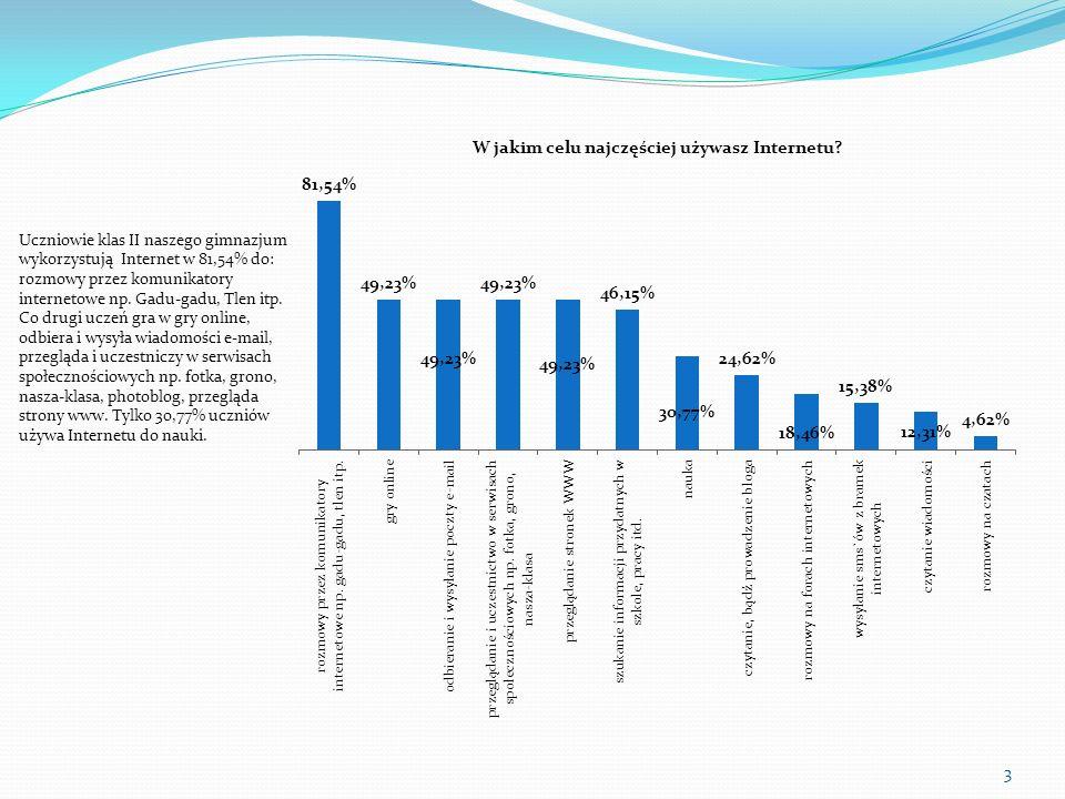 Uczniowie klas II naszego gimnazjum wykorzystują Internet w 81,54% do: rozmowy przez komunikatory internetowe np. Gadu-gadu, Tlen itp. Co drugi uczeń