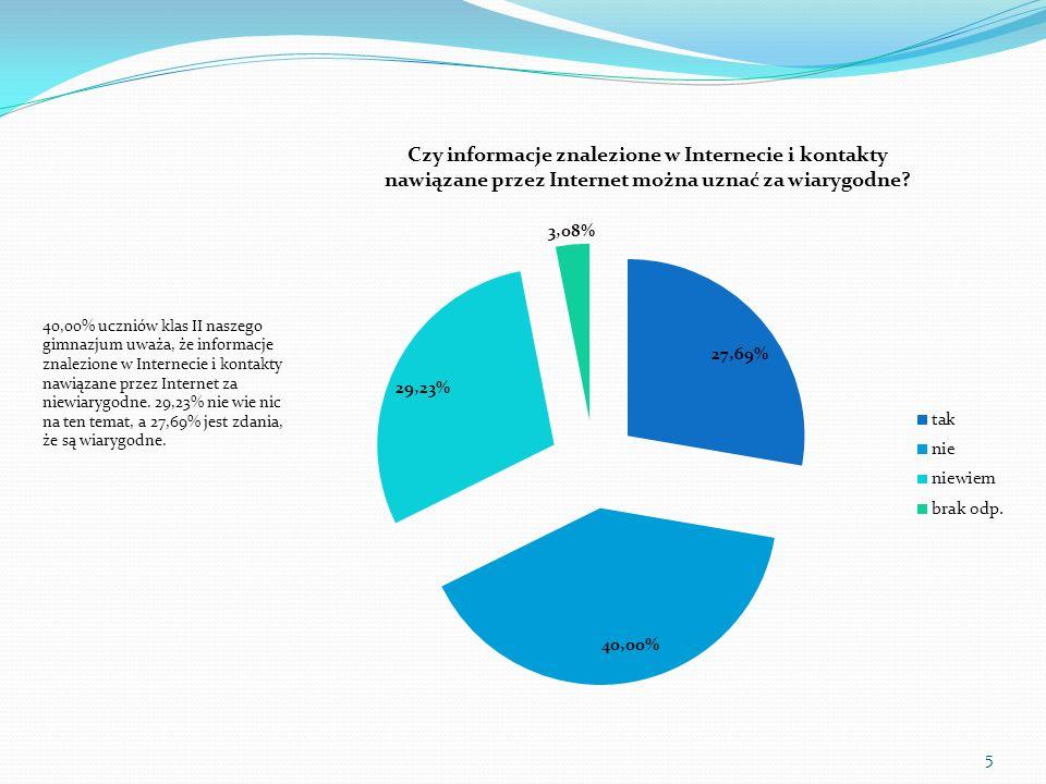 40,00% uczniów klas II naszego gimnazjum uważa, że informacje znalezione w Internecie i kontakty nawiązane przez Internet za niewiarygodne. 29,23% nie
