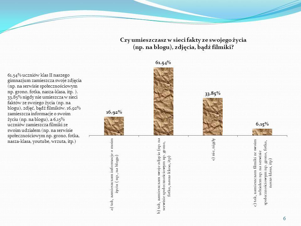 61,54% uczniów klas II naszego gimnazjum zamieszcza swoje zdjęcia (np. na serwisie społecznościowym np. grono, fotka, nasza-klasa, itp. ). 33,85% nigd