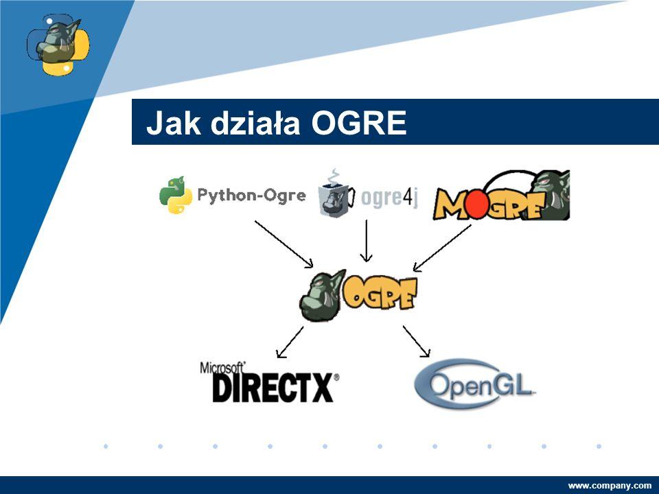 Company LOGO www.company.com Jak działa OGRE
