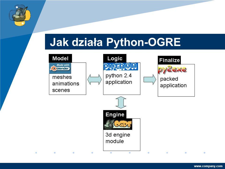 Company LOGO www.company.com Jak działa Python-OGRE