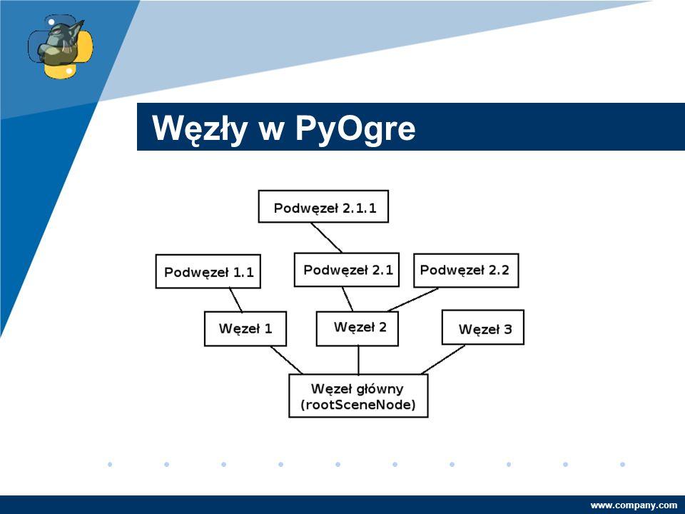 Company LOGO www.company.com Węzły w PyOgre