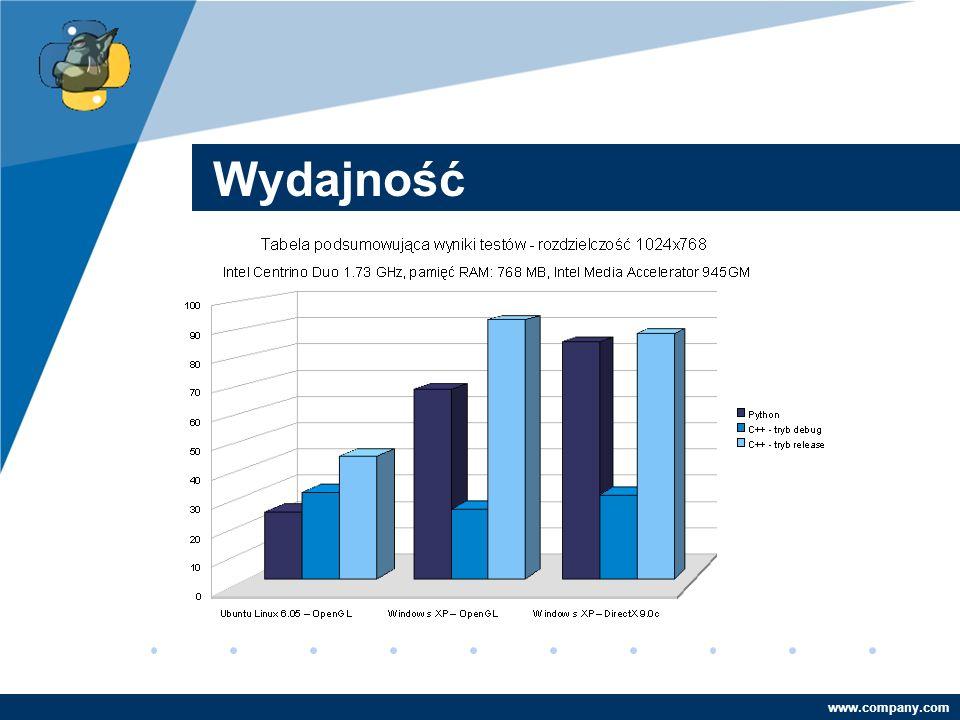 Company LOGO www.company.com Wydajność