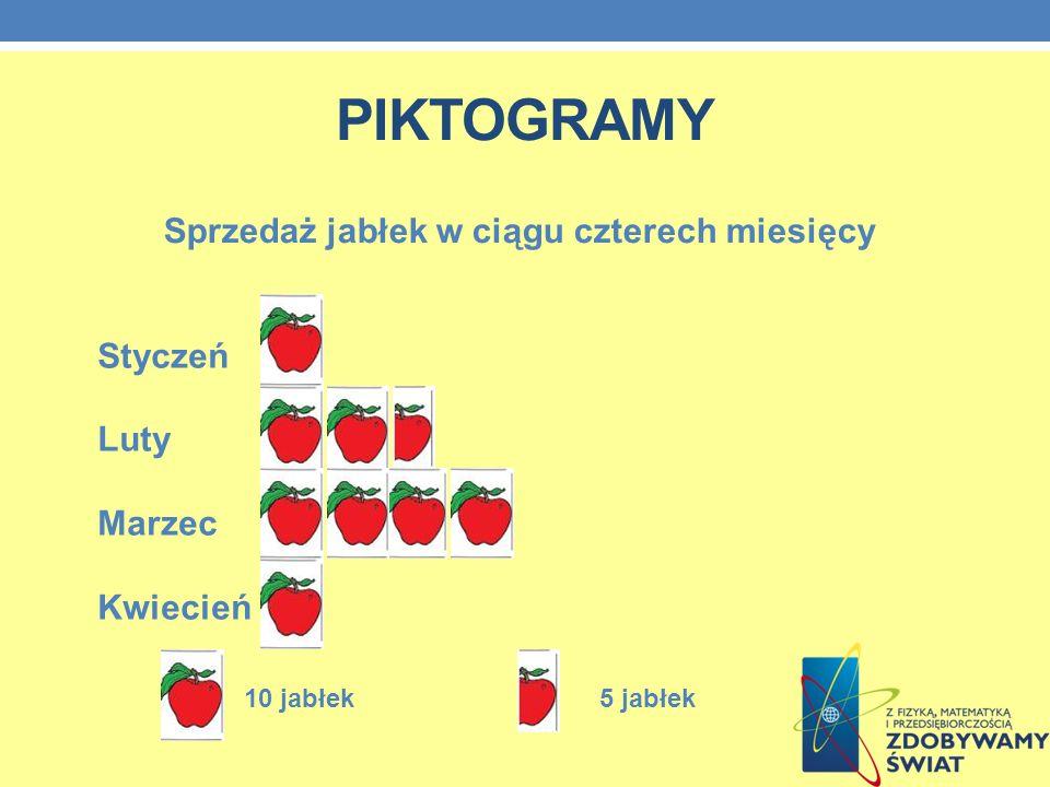PIKTOGRAMY Styczeń Luty Marzec Kwiecień Sprzedaż jabłek w ciągu czterech miesięcy 10 jabłek5 jabłek