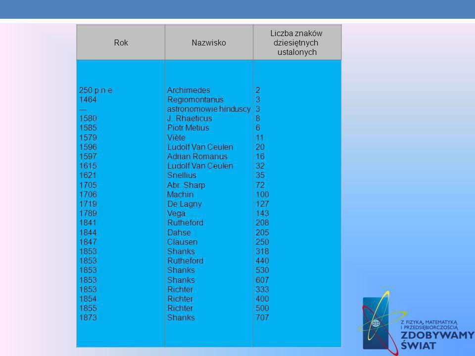 RokNazwisko Liczba znaków dziesiętnych ustalonych 250 p.n.e. 1464 --- 1580 1585 1579 1596 1597 1615 1621 1705 1706 1719 1789 1841 1844 1847 1853 1853