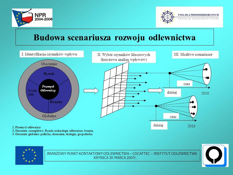 Budowa scenariusza rozwoju odlewnictwa BRANŻOWY PUNKT KONTAKTOWY ODLEWNICTWA – COCAFTEC – INSTYTUT ODLEWNICTWA KRYNICA 30 MARCA 2007r.