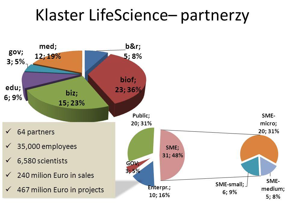 www.lifescience.pl Kazimierz Murzyn Dyrektor Zarządzający LifeScience Klaster Kraków 30-387 Kraków, ul.