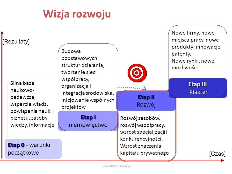 www.lifescience.pl Wizja rozwoju Etap 0 Etap 0 - warunki początkowe Etap I niemowlęctwo Etap II Rozwój Rozwój zasobów, rozwój współpracy, wzrost specj