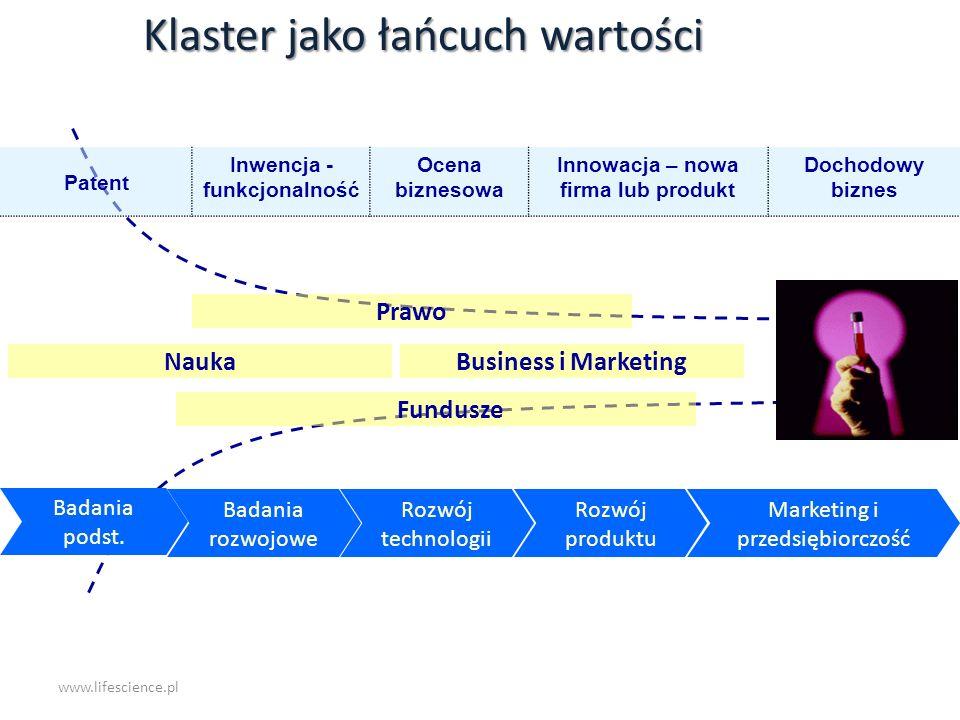 www.lifescience.pl Nauka Klaster jako łańcuch wartości Badania podst. Badania rozwojowe Rozwój technologii Rozwój produktu Marketing i przedsiębiorczo
