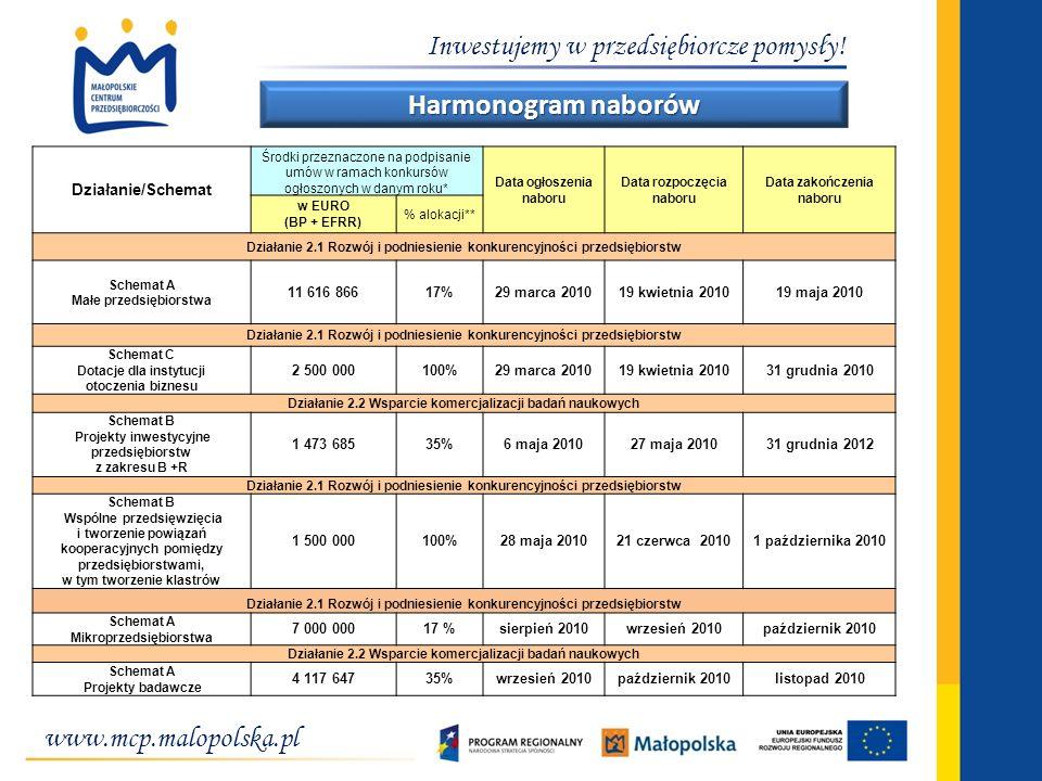 www.mcp.malopolska.pl Inwestujemy w przedsiębiorcze pomysły! Harmonogram naborów Działanie/Schemat Środki przeznaczone na podpisanie umów w ramach kon