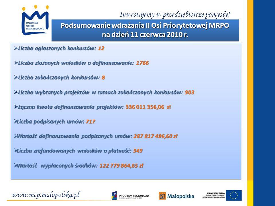 www.mcp.malopolska.pl Inwestujemy w przedsiębiorcze pomysły! Liczba ogłoszonych konkursów: 12 Liczba ogłoszonych konkursów: 12 Liczba złożonych wniosk