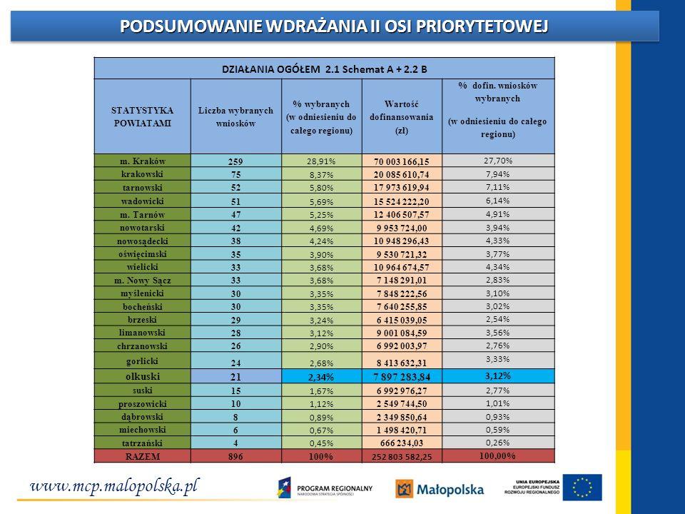 www.mcp.malopolska.pl PODSUMOWANIE WDRAŻANIA II OSI PRIORYTETOWEJ DZIAŁANIA OGÓŁEM 2.1 Schemat A + 2.2 B STATYSTYKA POWIATAMI Liczba wybranych wnioskó
