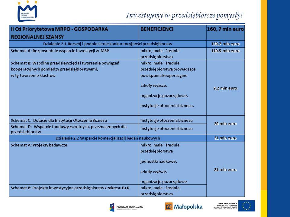 Inwestujemy w przedsiębiorcze pomysły! II Oś Priorytetowa MRPO - GOSPODARKA REGIONALNEJ SZANSY BENEFICJENCI 160, 7 mln euro Działanie 2.1 Rozwój i pod