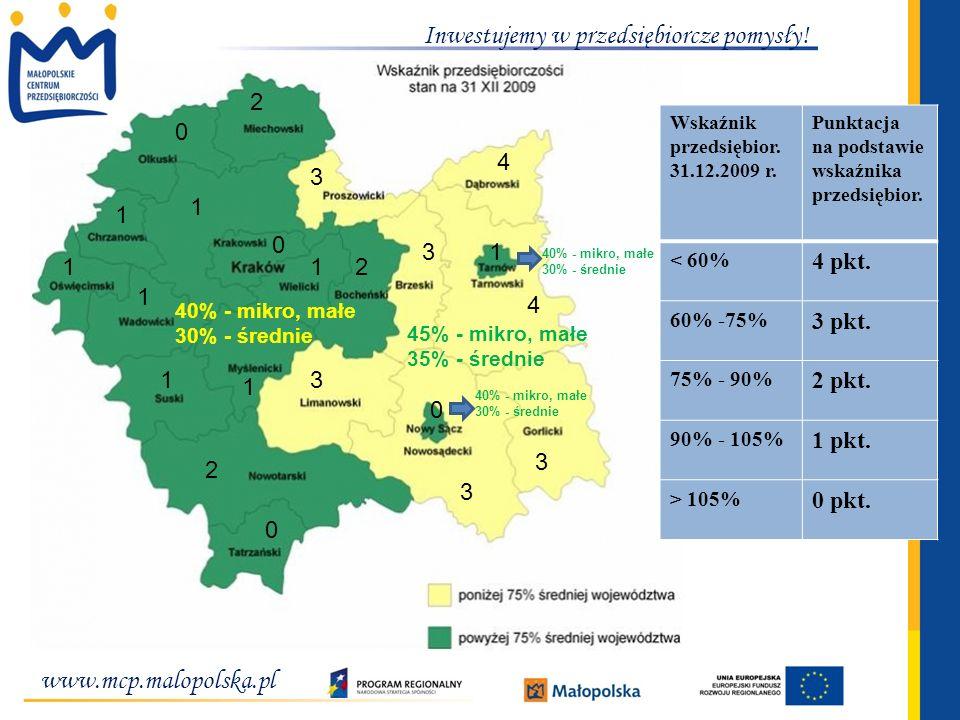 www.mcp.malopolska.pl PODSUMOWANIE WDRAŻANIA II OSI PRIORYTETOWEJ DZIAŁANIA OGÓŁEM 2.1 Schemat A + 2.2 B STATYSTYKA POWIATAMI Liczba wybranych wniosków % wybranych (w odniesieniu do całego regionu) Wartość dofinansowania (zł) % dofin.