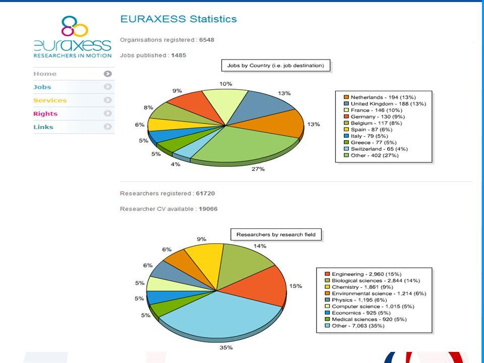 Dlaczego Portal EURAXESS ??.