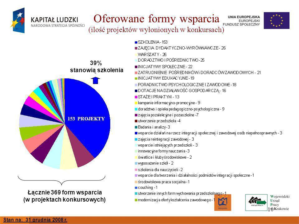 10 Oferowane formy wsparcia (ilość projektów wyłonionych w konkursach) Łącznie 369 form wsparcia (w projektach konkursowych) 39% stanowią szkolenia Stan na: 31 grudnia 2008 r.