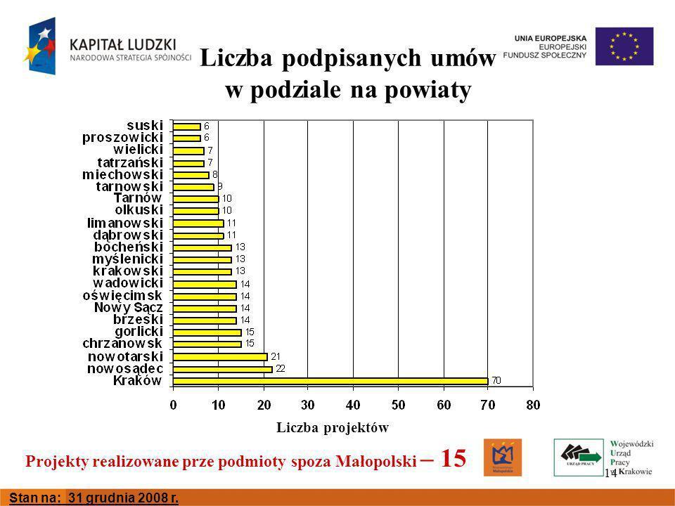14 Liczba podpisanych umów w podziale na powiaty Liczba projektów Projekty realizowane prze podmioty spoza Małopolski – 15 Stan na: 31 grudnia 2008 r.