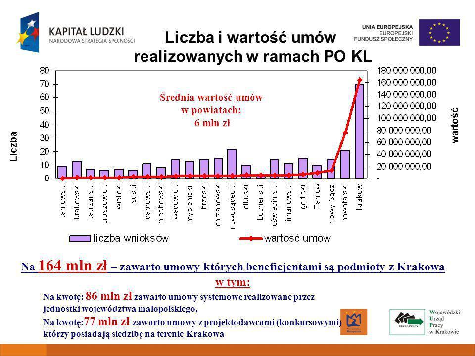 Liczba i wartość umów realizowanych w ramach PO KL wartość Liczba Średnia wartość umów w powiatach: 6 mln zł Na 164 mln zł – zawarto umowy których beneficjentami są podmioty z Krakowa w tym: Na kwotę: 86 mln zł zawarto umowy systemowe realizowane przez jednostki województwa małopolskiego, Na kwotę: 77 mln zł zawarto umowy z projektodawcami (konkursowymi) którzy posiadają siedzibę na terenie Krakowa