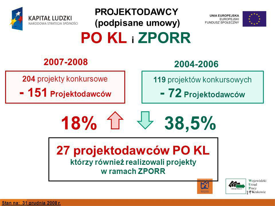 17 PO KL i ZPORR 204 projekty konkursowe - 151 Projektodawców 119 projektów konkursowych - 72 Projektodawców 27 projektodawców PO KL którzy również realizowali projekty w ramach ZPORR 38,5%18% 2004-2006 2007-2008 PROJEKTODAWCY (podpisane umowy) Stan na: 31 grudnia 2008 r.