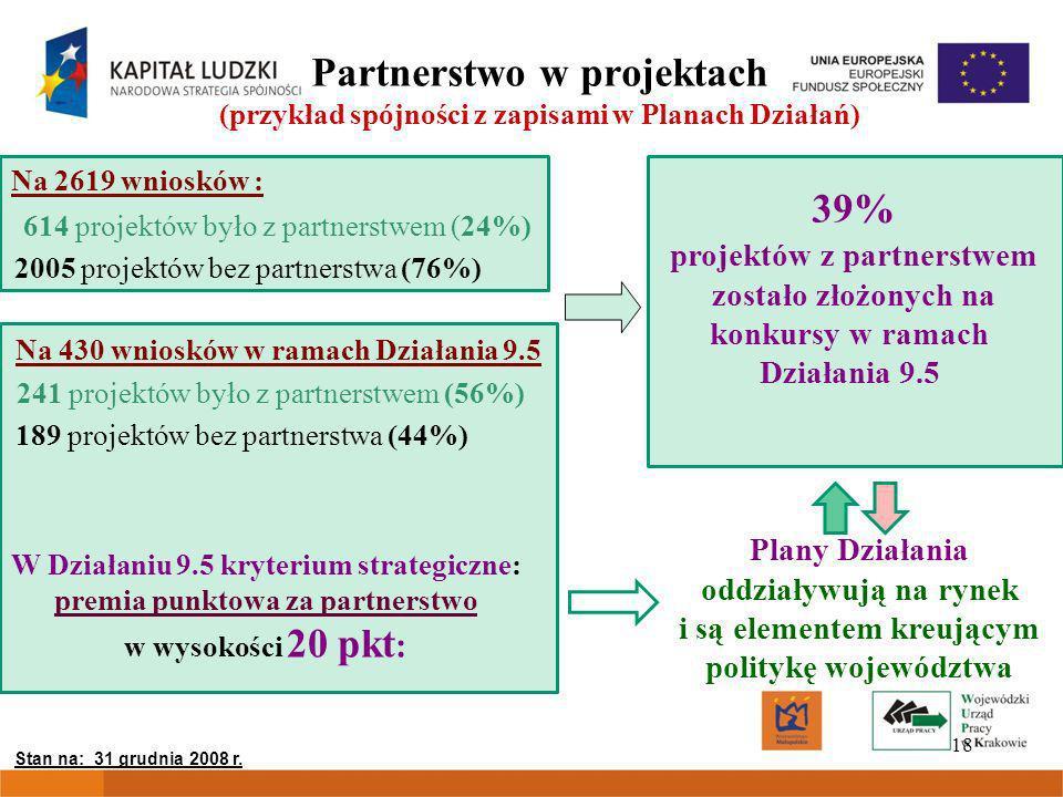 18 Partnerstwo w projektach (przykład spójności z zapisami w Planach Działań) Na 2619 wniosków : Na 430 wniosków w ramach Działania 9.5 Plany Działania oddziaływują na rynek i są elementem kreującym politykę województwa 2005 projektów bez partnerstwa (76%) 614 projektów było z partnerstwem (24%) 189 projektów bez partnerstwa (44%) 241 projektów było z partnerstwem (56%) W Działaniu 9.5 kryterium strategiczne: premia punktowa za partnerstwo w wysokości 20 pkt : 39% projektów z partnerstwem zostało złożonych na konkursy w ramach Działania 9.5 Stan na: 31 grudnia 2008 r.
