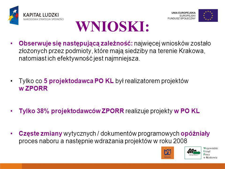 WNIOSKI: Obserwuje się następującą zależność: najwięcej wniosków zostało złożonych przez podmioty, które mają siedziby na terenie Krakowa, natomiast ich efektywność jest najmniejsza.
