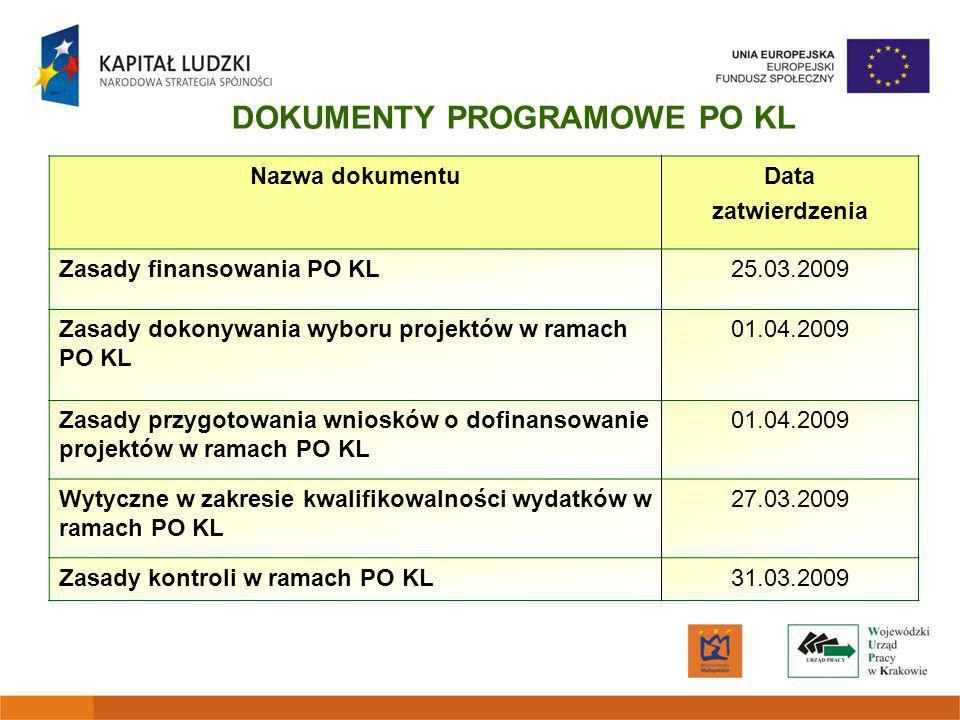 Nazwa dokumentuData zatwierdzenia Zasady finansowania PO KL25.03.2009 Zasady dokonywania wyboru projektów w ramach PO KL 01.04.2009 Zasady przygotowania wniosków o dofinansowanie projektów w ramach PO KL 01.04.2009 Wytyczne w zakresie kwalifikowalności wydatków w ramach PO KL 27.03.2009 Zasady kontroli w ramach PO KL31.03.2009 DOKUMENTY PROGRAMOWE PO KL