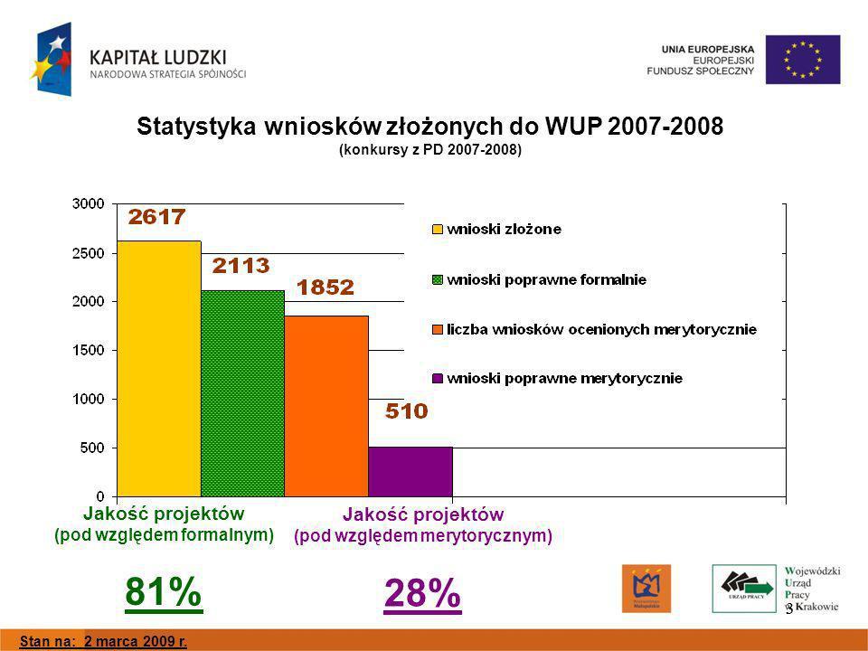 33 Statystyka wniosków złożonych do WUP 2007-2008 (konkursy z PD 2007-2008) Jakość projektów (pod względem formalnym) 81% Jakość projektów (pod względem merytorycznym) 28% Stan na: 2 marca 2009 r.