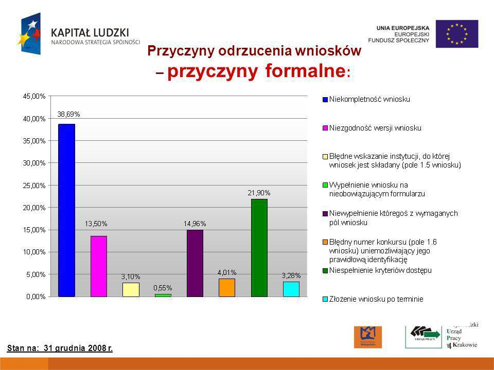 15 E:15% EFEKTYWNOŚĆ (E) i AKTYWNOŚĆ (A) W PODZIALE NA PODREGIONY E: 19% E: 23% E: 19% Stan na: 31 grudnia 2008 r.