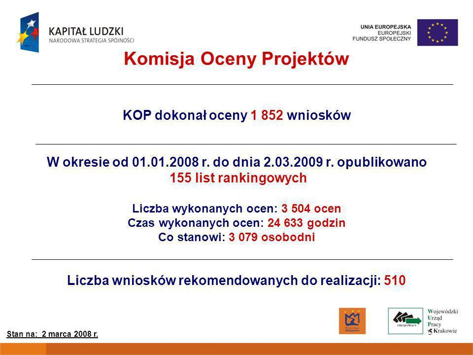 5 Komisja Oceny Projektów KOP dokonał oceny 1 852 wniosków W okresie od 01.01.2008 r.