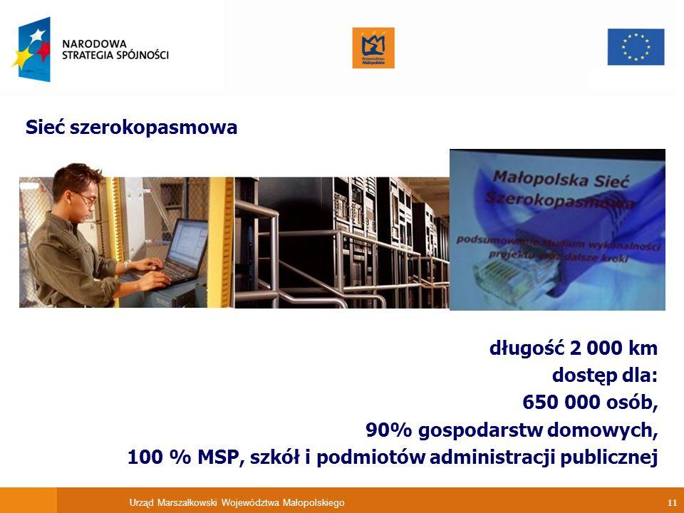 Urząd Marszałkowski Województwa Małopolskiego 11 Sieć szerokopasmowa długość 2 000 km dostęp dla: 650 000 osób, 90% gospodarstw domowych, 100 % MSP, s
