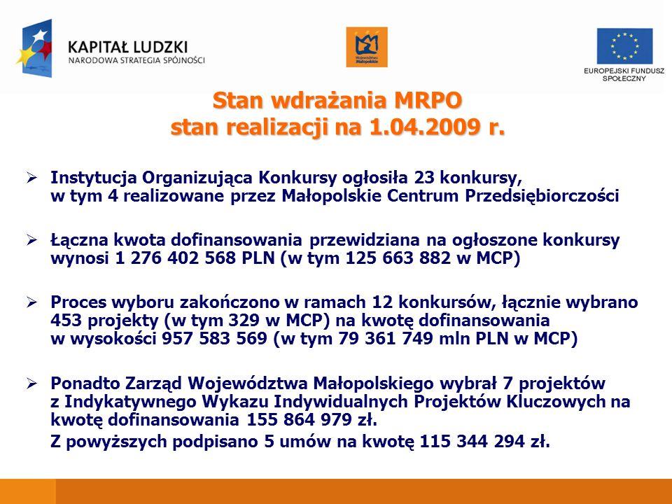Stan wdrażania MRPO stan realizacji na 1.04.2009 r. Instytucja Organizująca Konkursy ogłosiła 23 konkursy, w tym 4 realizowane przez Małopolskie Centr