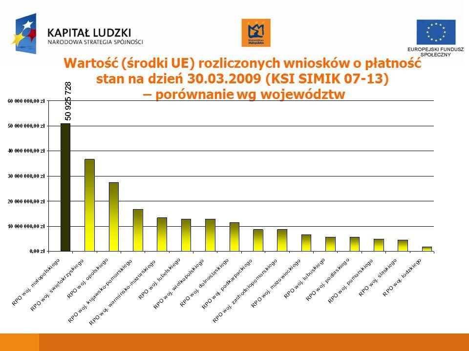 Wartość (środki UE) rozliczonych wniosków o płatność stan na dzień 30.03.2009 (KSI SIMIK 07-13) – porównanie wg województw 50 925 728