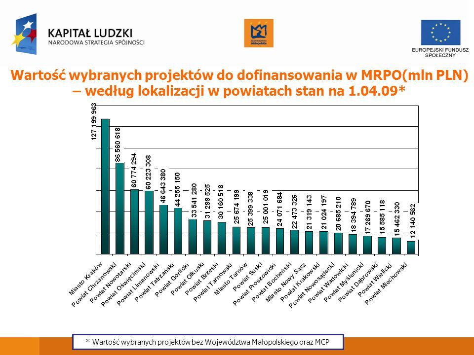 Wartość wybranych projektów do dofinansowania w MRPO(mln PLN) – według lokalizacji w powiatach stan na 1.04.09* * Wartość wybranych projektów bez Woje