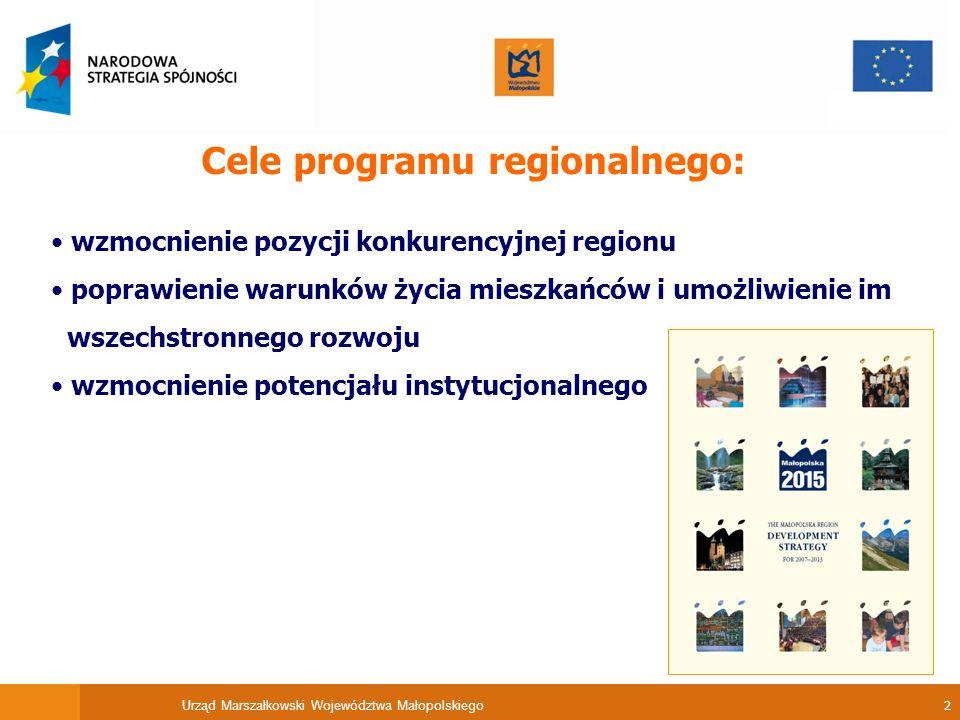 Urząd Marszałkowski Województwa Małopolskiego 2 Cele programu regionalnego: wzmocnienie pozycji konkurencyjnej regionu poprawienie warunków życia mies