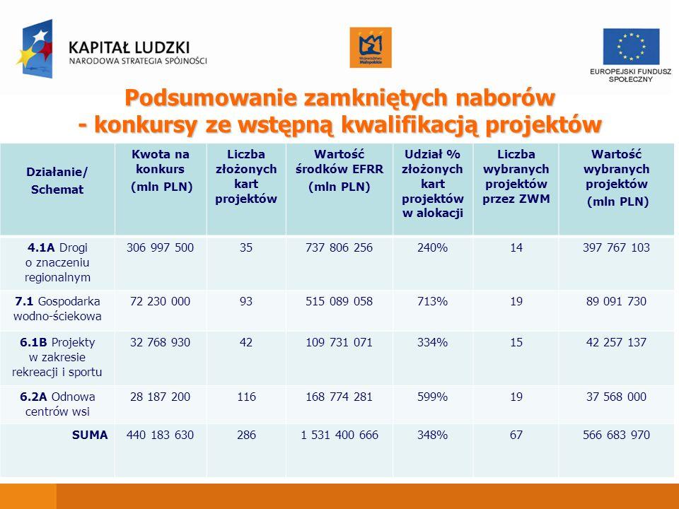 Podsumowanie zamkniętych naborów - konkursy ze wstępną kwalifikacją projektów Działanie/ Schemat Kwota na konkurs (mln PLN) Liczba złożonych kart proj
