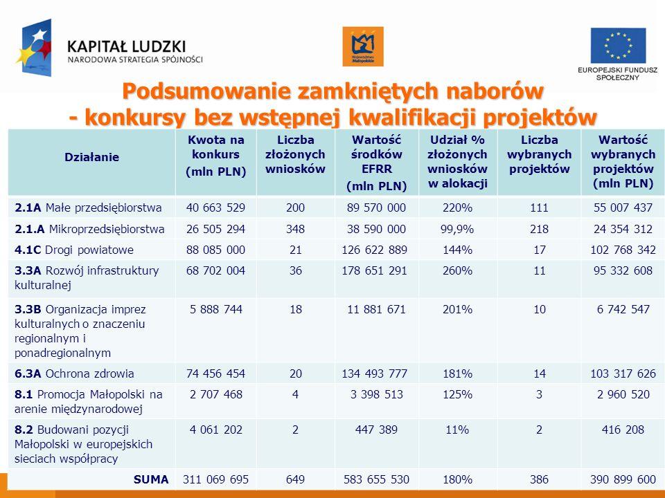 Podsumowanie zamkniętych naborów - konkursy bez wstępnej kwalifikacji projektów Działanie Kwota na konkurs (mln PLN) Liczba złożonych wniosków Wartość