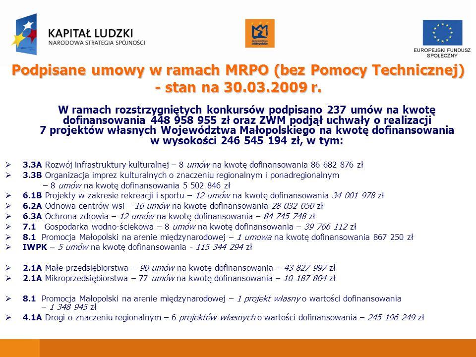 Podpisane umowy w ramach MRPO (bez Pomocy Technicznej) - stan na 30.03.2009 r. W ramach rozstrzygniętych konkursów podpisano 237 umów na kwotę dofinan