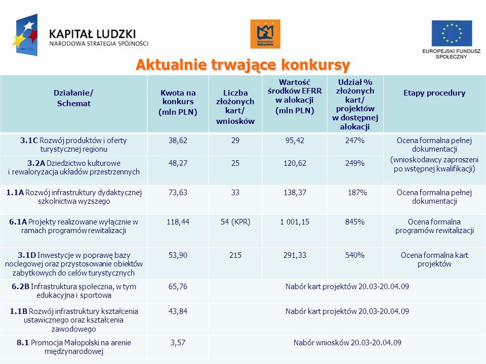 Działanie/ Schemat Kwota na konkurs (mln PLN) Liczba złożonych kart/ wniosków Wartość środków EFRR w alokacji (mln PLN) Udział % złożonych kart/ proje