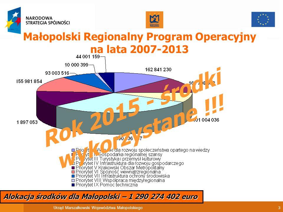 Urząd Marszałkowski Województwa Małopolskiego 4 Alokacja środków dla Małopolski – 590 598 592 euro Program Operacyjny Kapitał Ludzki na lata 2007-2013 Rok 2015 - środki wykorzystane !!!